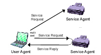 Message Exchange in the Service Location Protocol