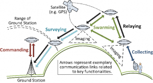 Search and rescue with UAVs: Multiple UAVs are deployed to search for a lost person by taking pictures from the air and sending them to the ground station. If the missing person is found, a network connection between the person and the ground station is established for communication. The key multi-UAV functionalities are illustrated by colored arrows.