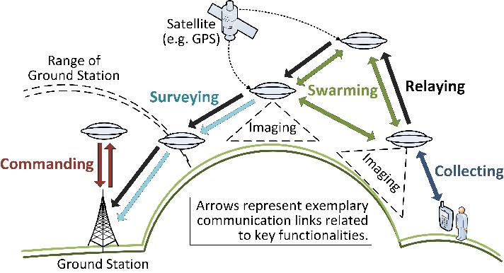 Wireless technologies for small drone systems – Christian BettstetterChristian Bettstetter